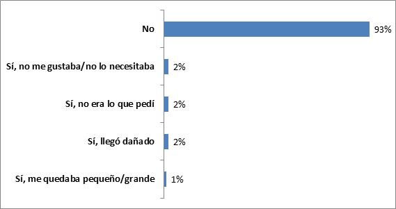 Comercio Electrónico en Canarias - Gastos de envío